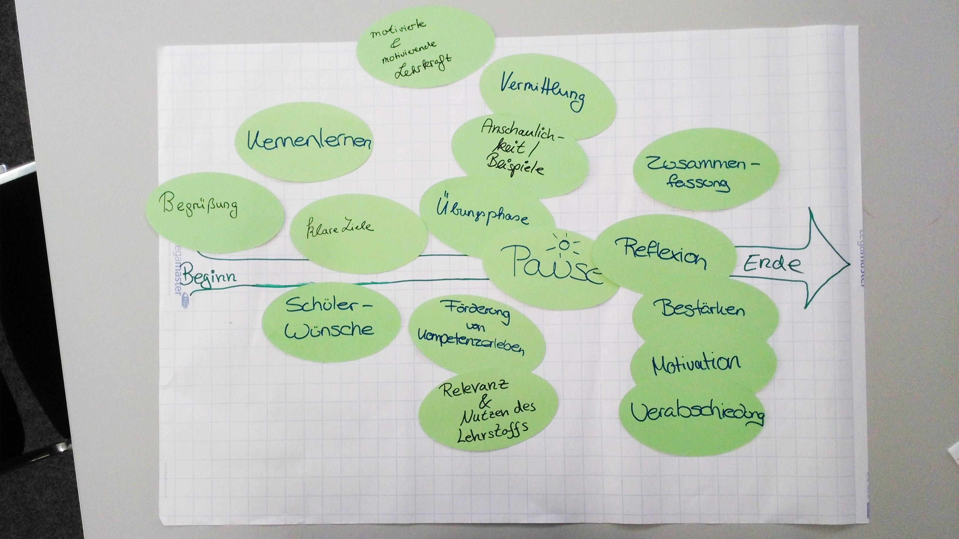 Eine der im Rahmen der Seminare erstellten Veranschaulichungen zur Gestaltung einer optimalen Tutoriumssitzung
